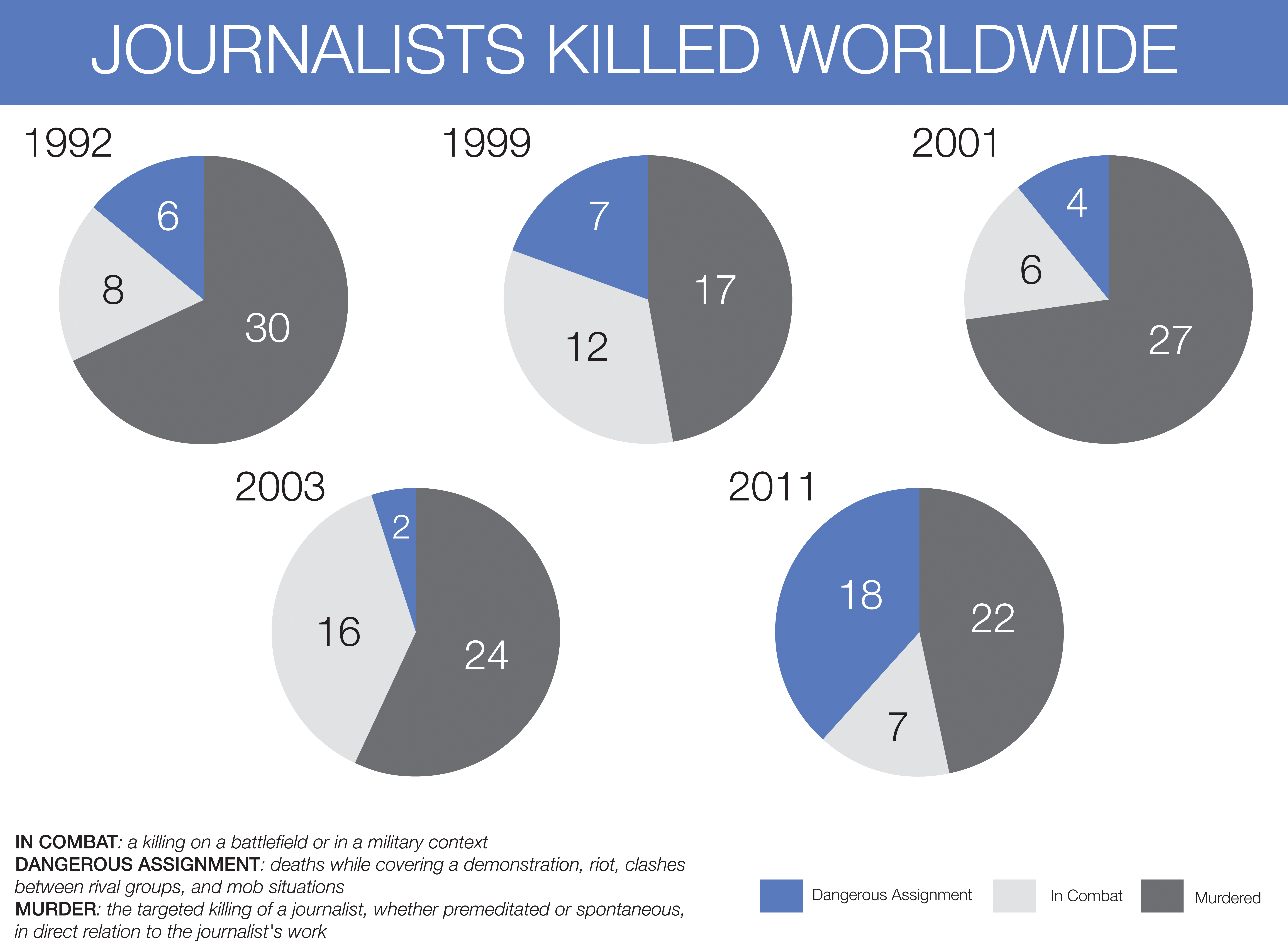 Journalists Killed Worldwide