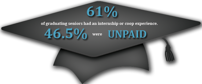 Unpaid internships must have defined objectives