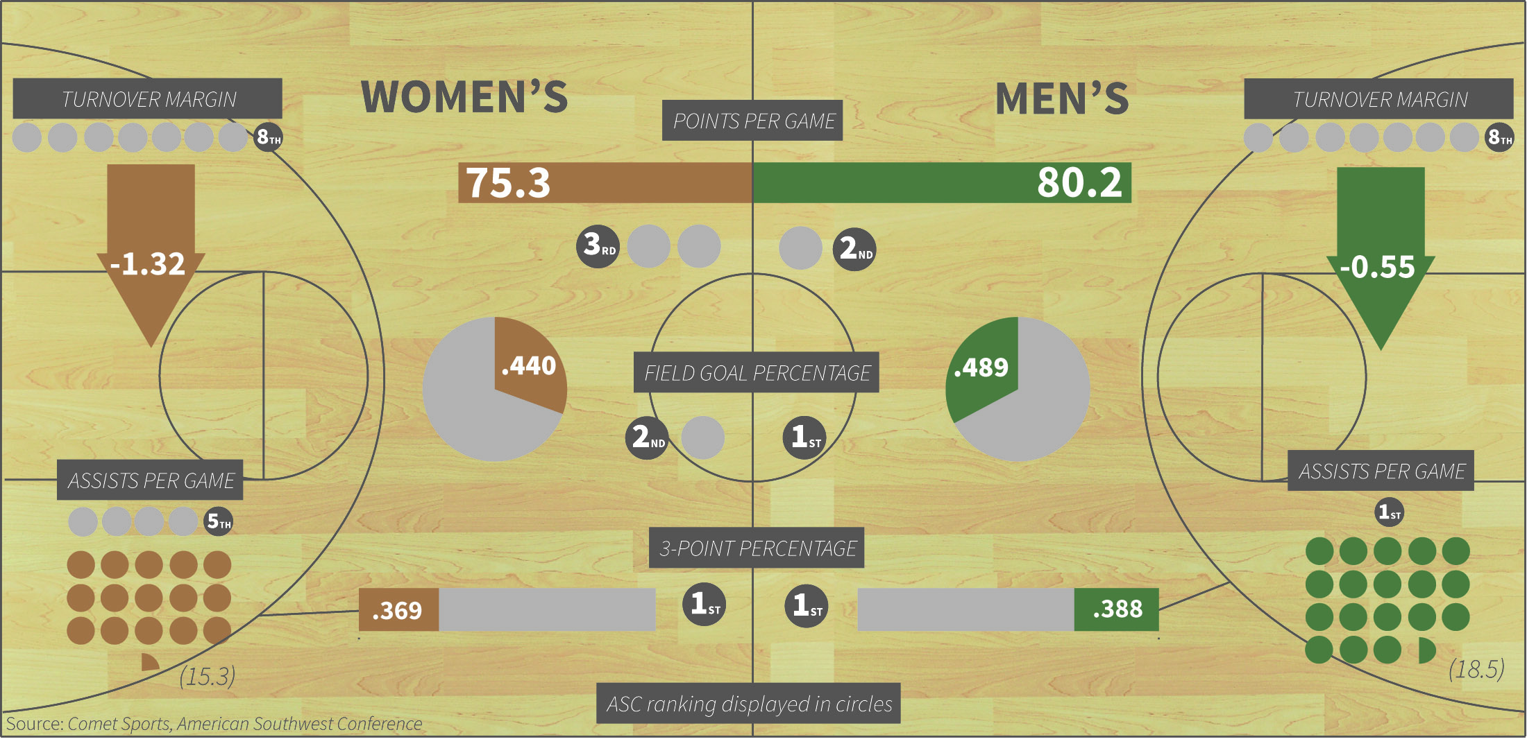 Basketball by the numbers