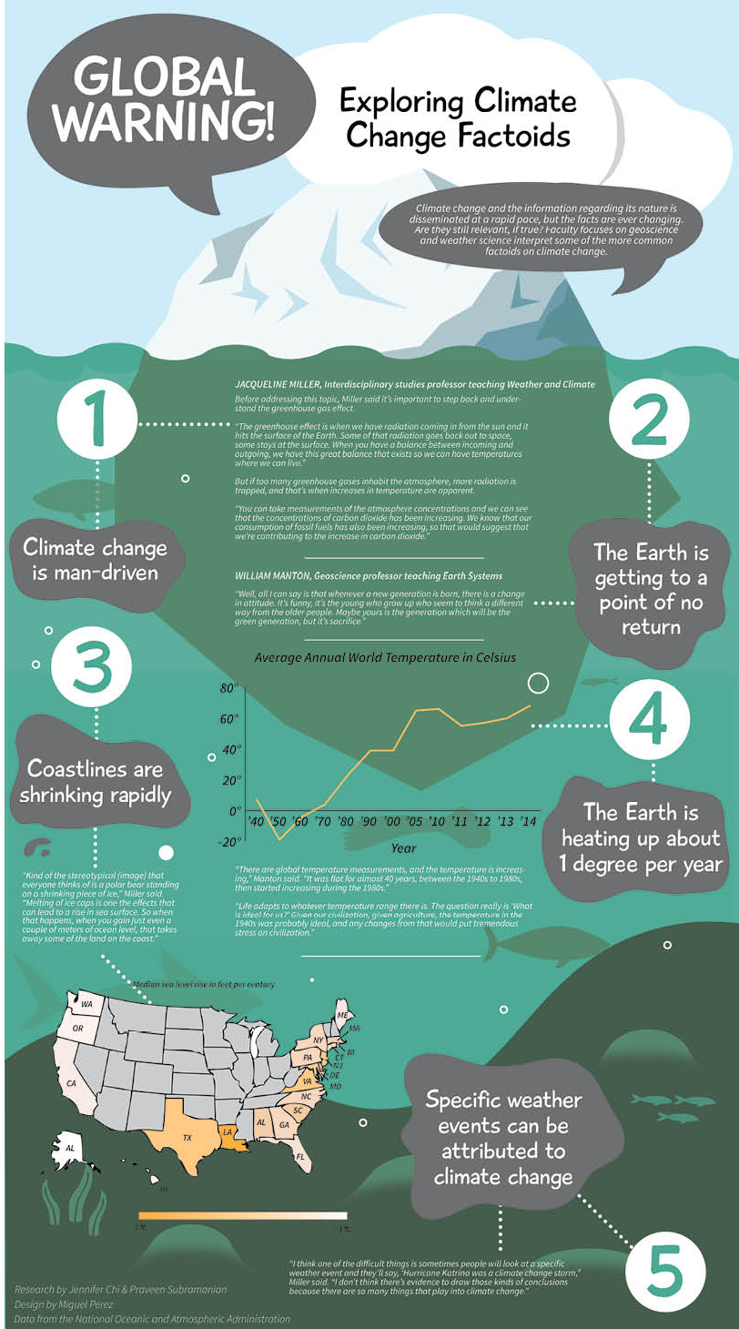Exploring climate change factoids