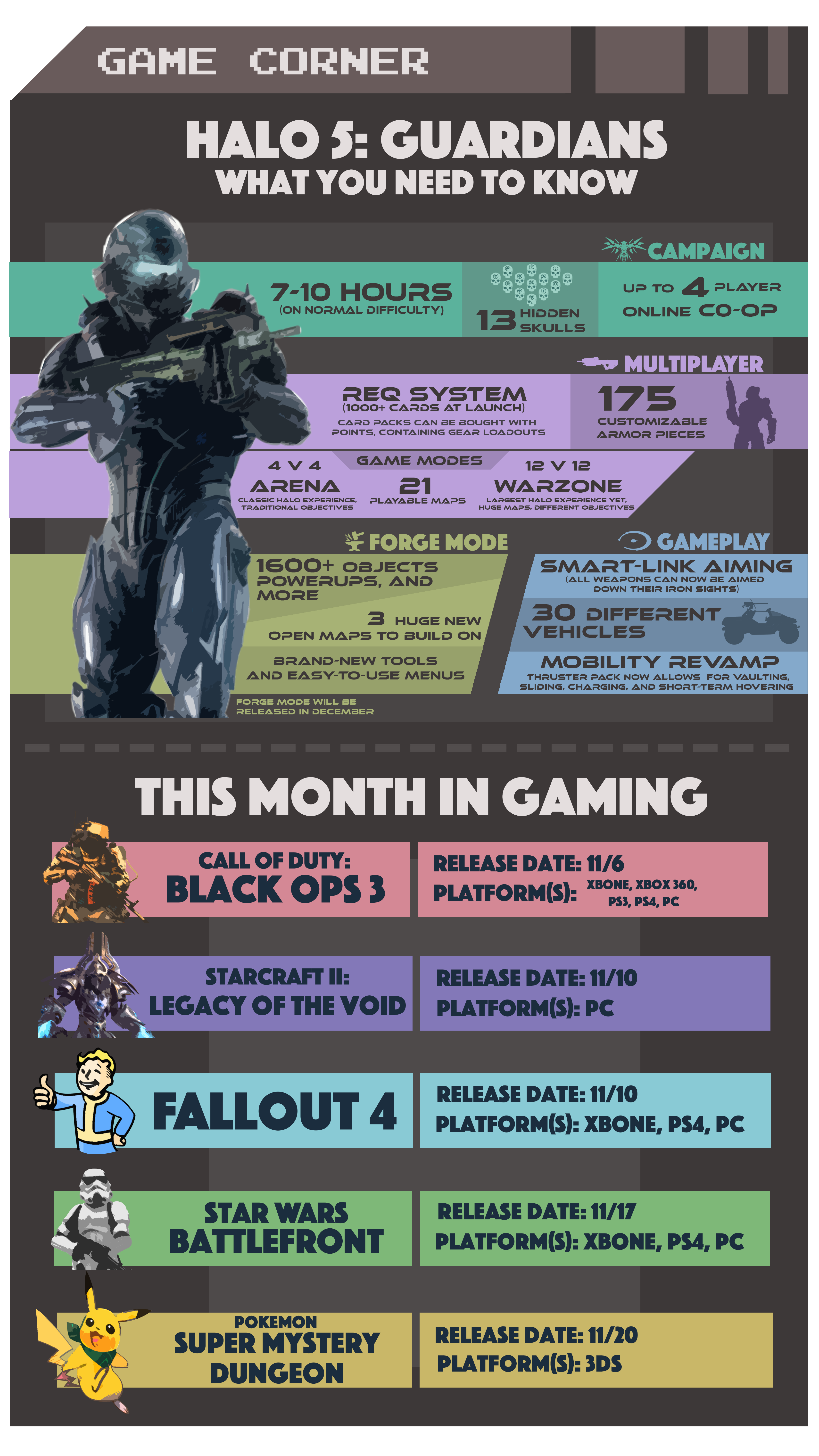 Game Corner: Halo 5 and November Releases