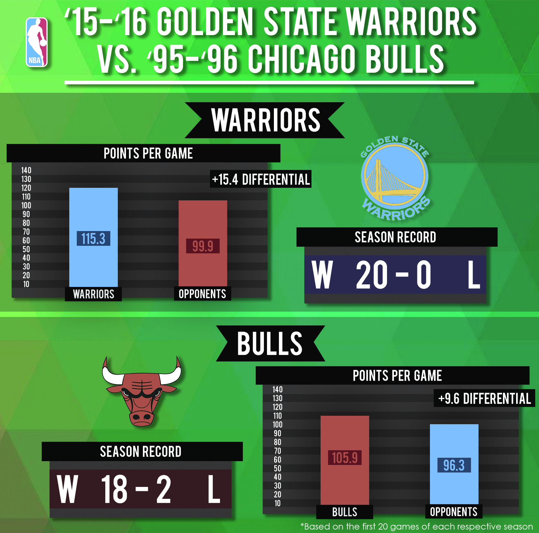'15-'16 Golden State Warriors vs. '95-'96 Chicago Bulls