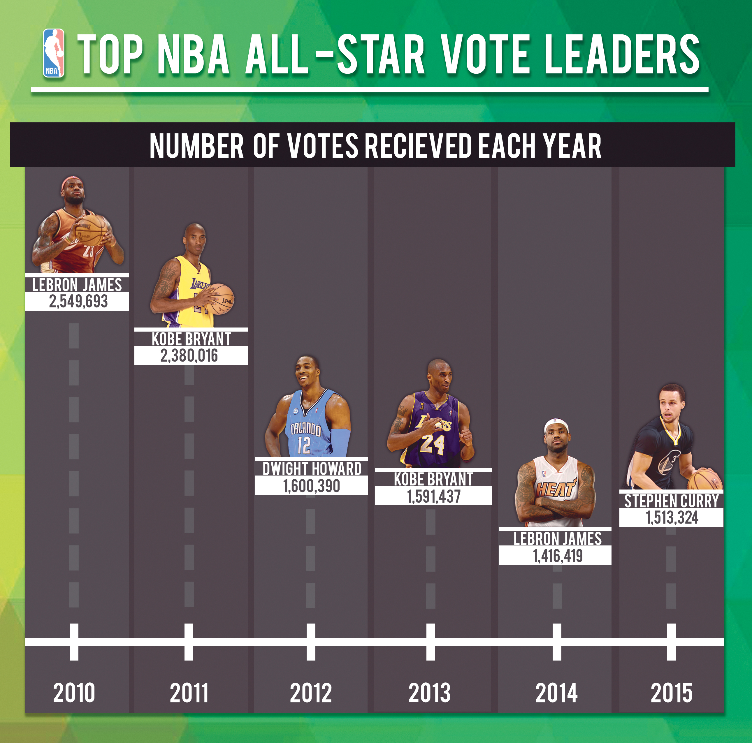All-Star game turning into popularity contest