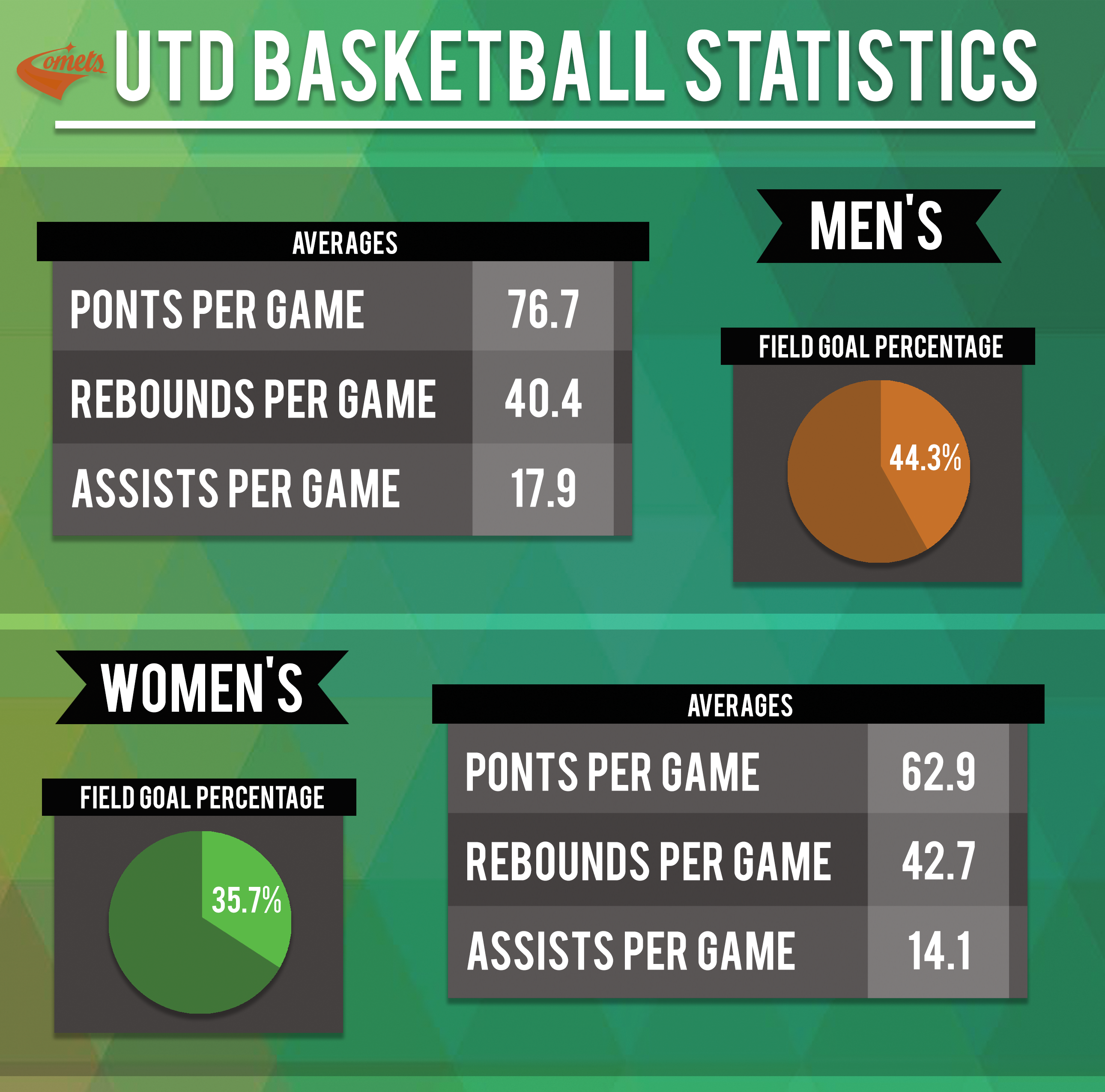 Numbers on the Board: UTD Basketball Statistics