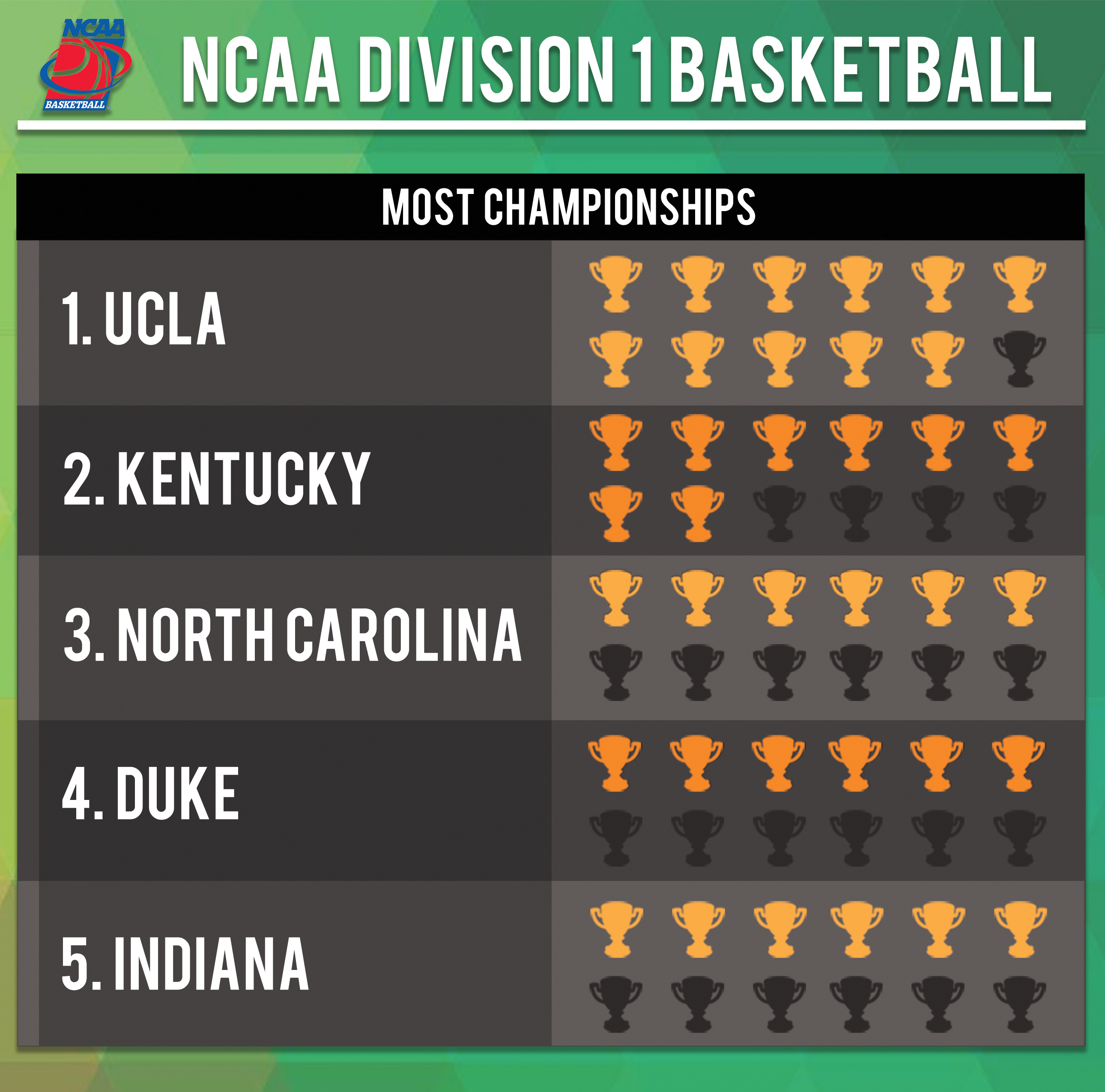Numbers on the Board: NCAA Division 1 Basketball