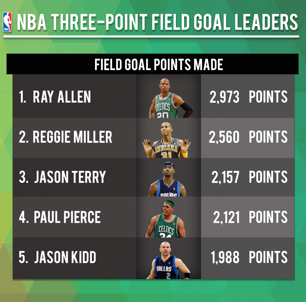 Numbers On The Board Nba Three Point Field Goal Leaders