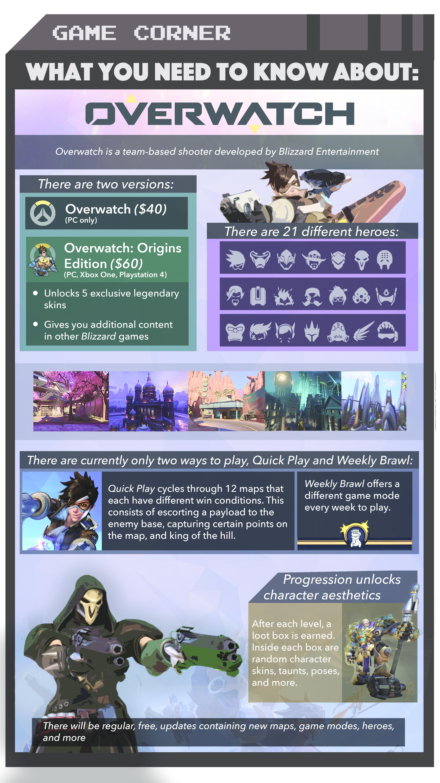 Game Corner: Overwatch