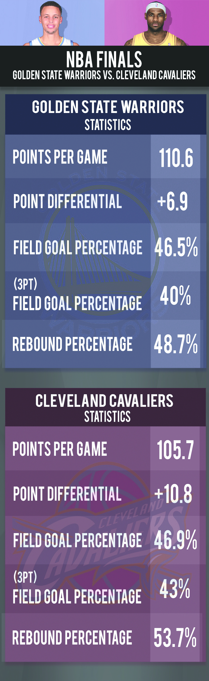 NBA Finals Guide: Golden State Warriors vs. Cleveland Cavaliers