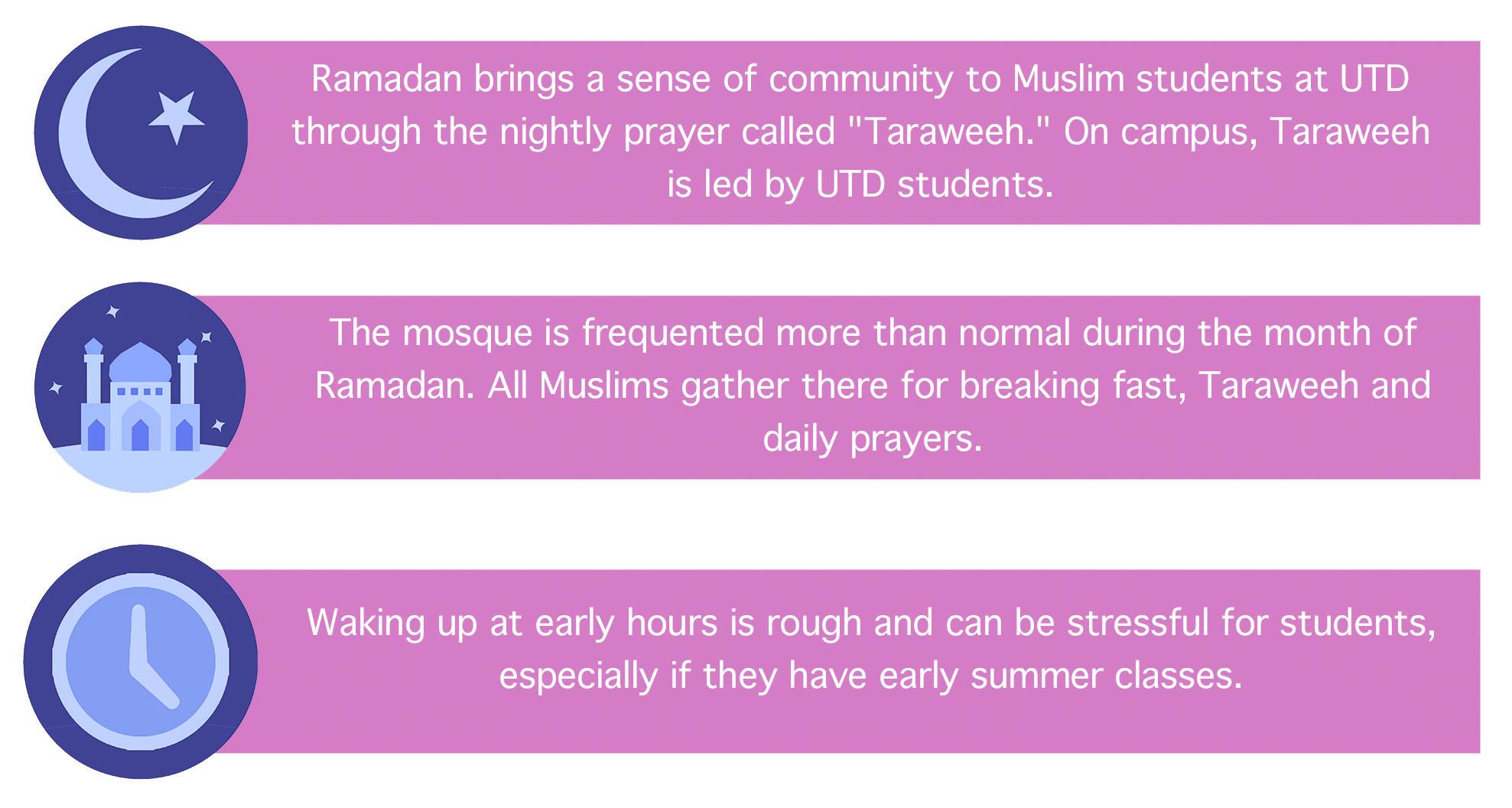 Muslim students balance Ramadan, school