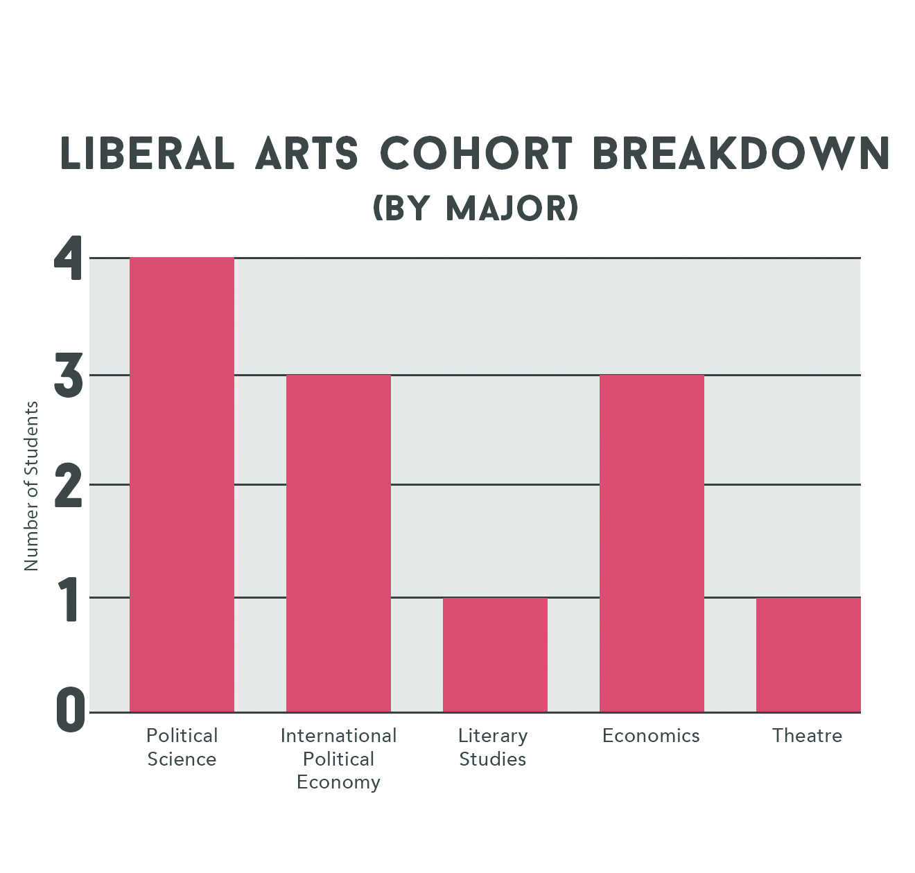 Diversity through liberal arts