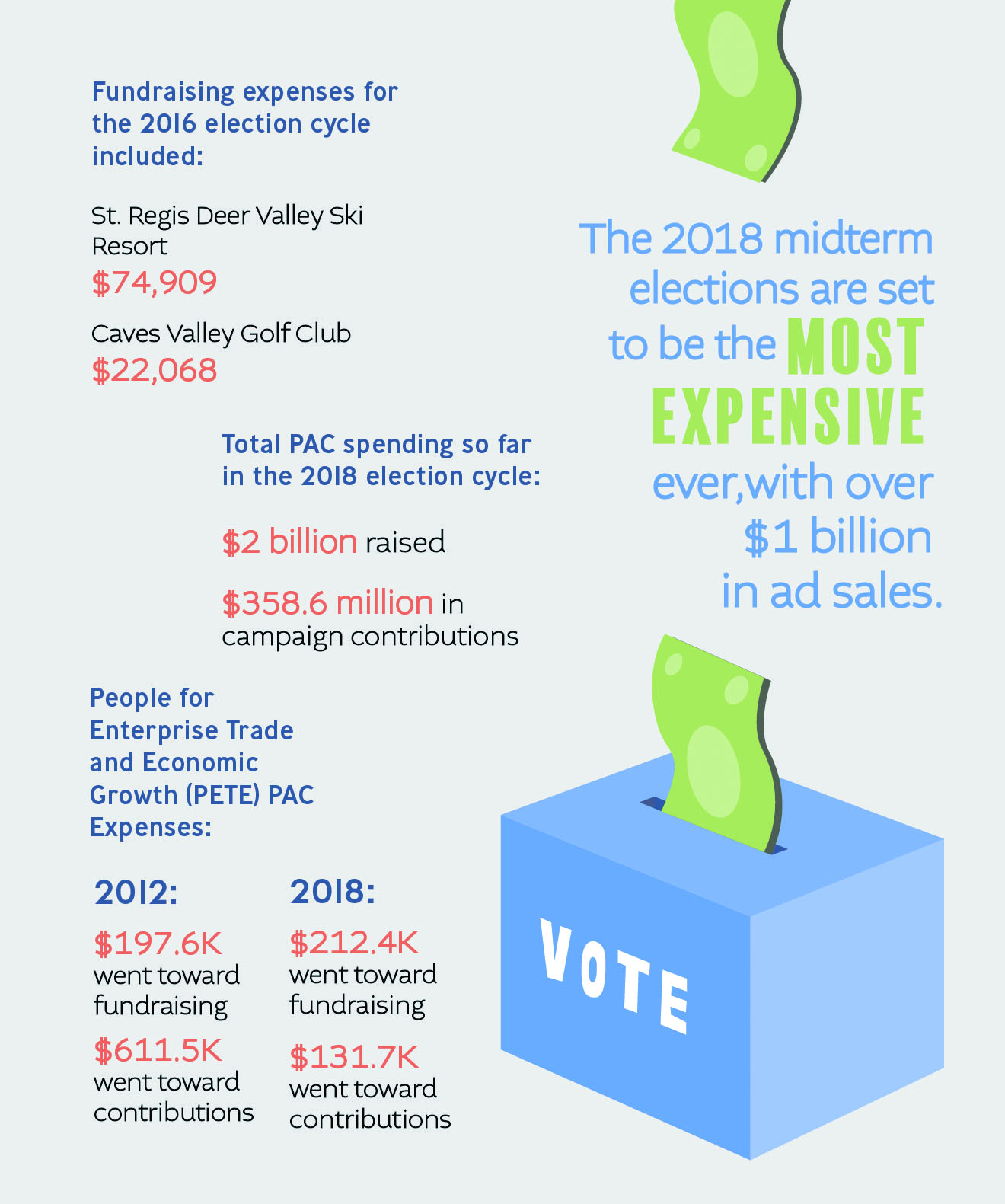Pete Sessions' campaign finances under scrutiny