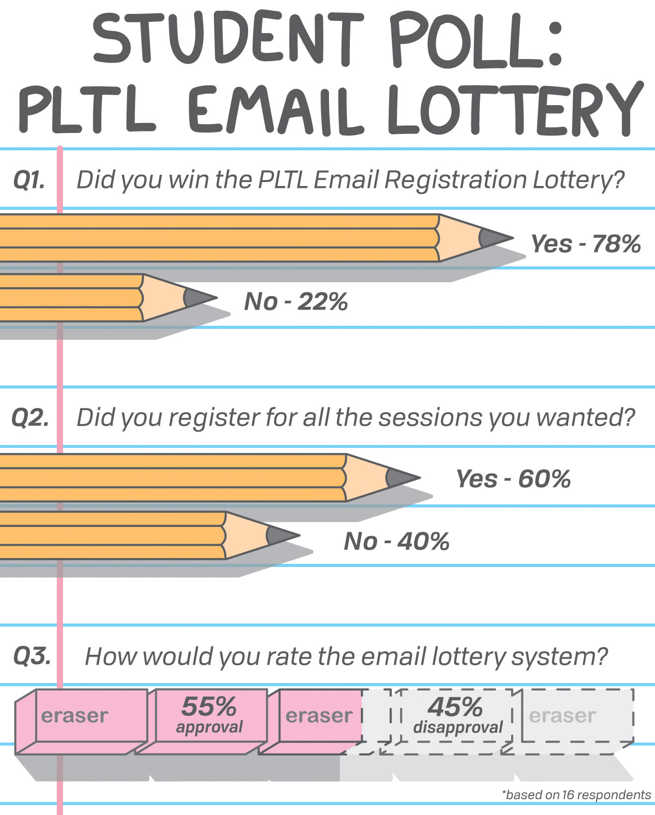 PLTL adopts lottery-based early registration system