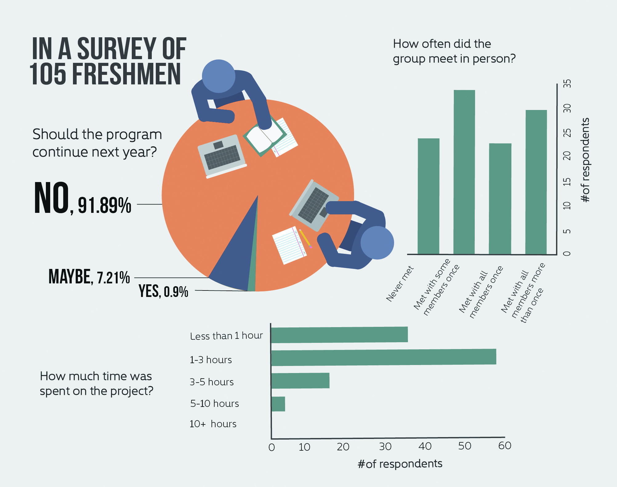Survey shows dissatisfaction with mandatory freshman group project