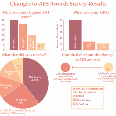 Changes to AES Awards Met with Unhappiness