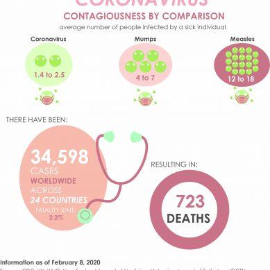 New Coronavirus Not Major Threat to Students