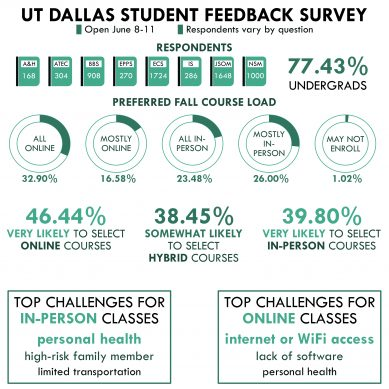 Academic Senate Survey – Student Feedback