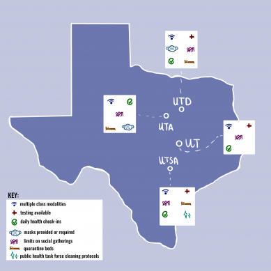 How does UTD's pandemic response compare with other system schools?