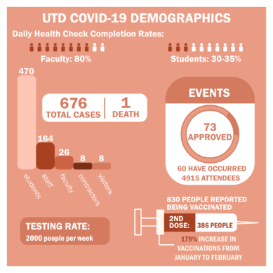 COVID demographics: who's getting sick on campus?
